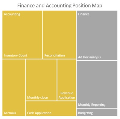 Finance and Accounting Position Map
