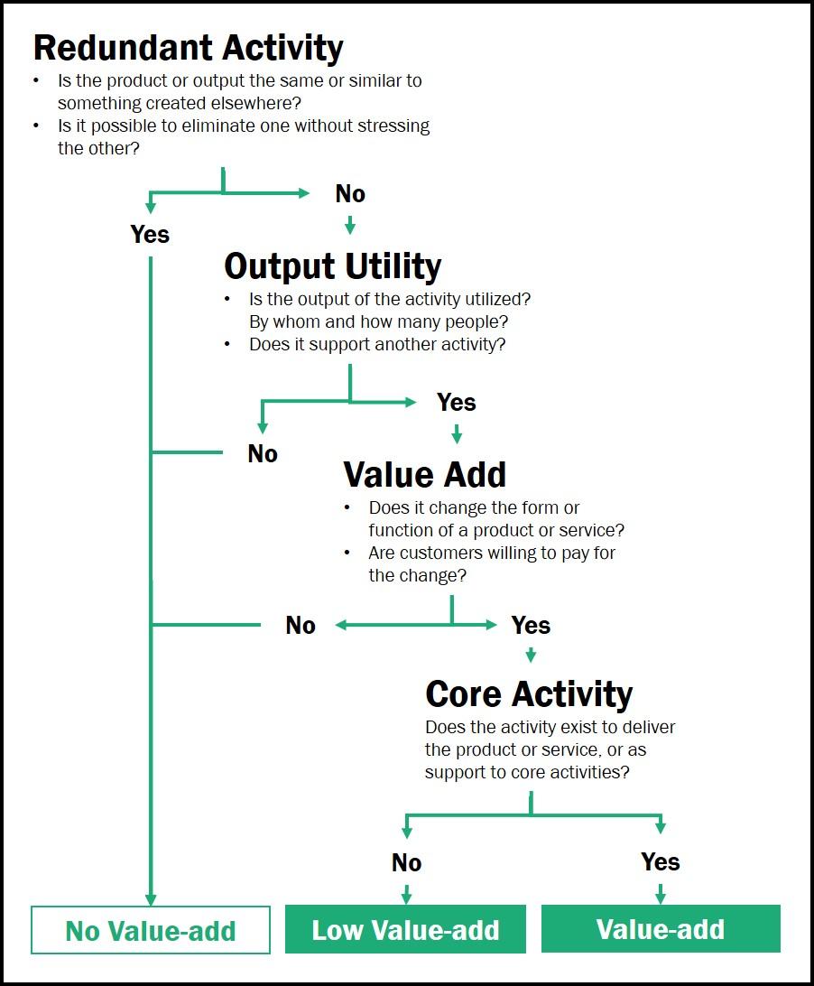 Redundant Activity Graphic