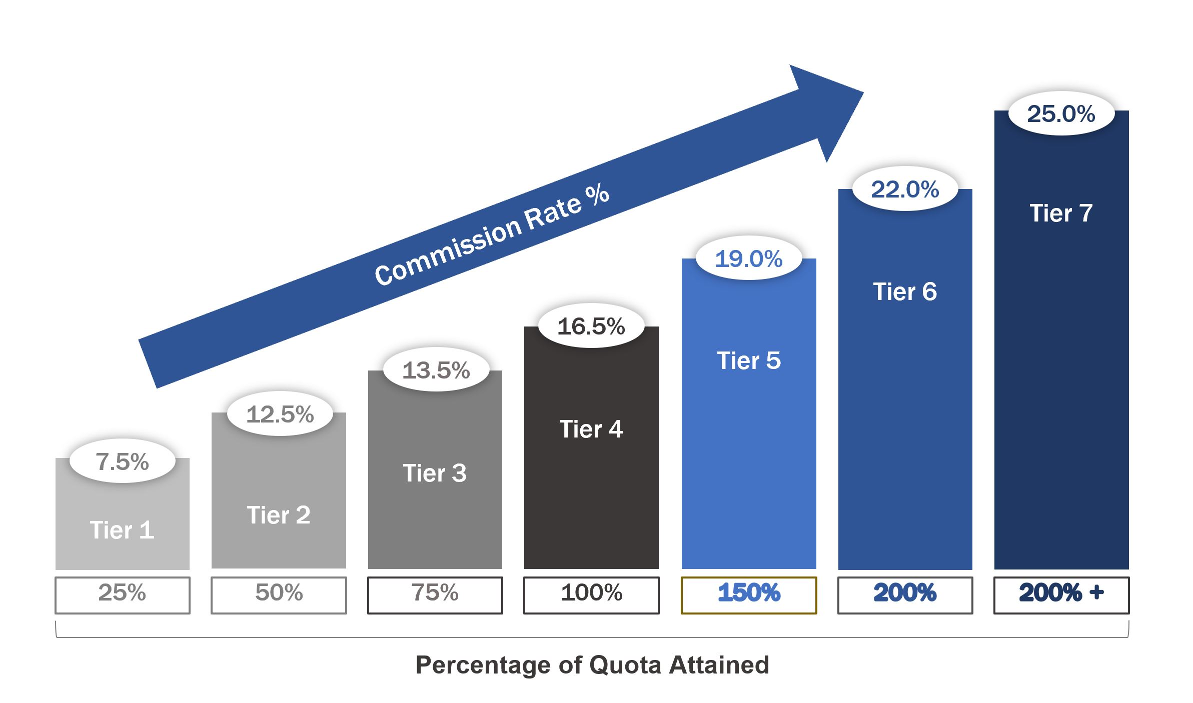 Commission Rate and Quota Attained Graphic