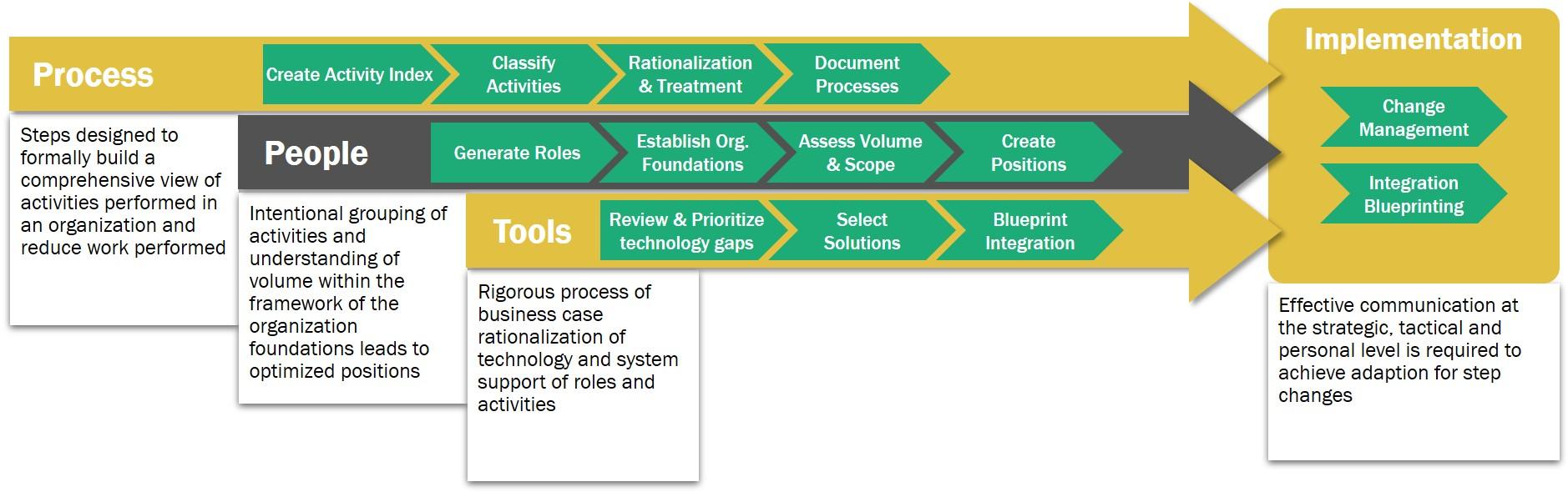 Successful Transformations Graphic