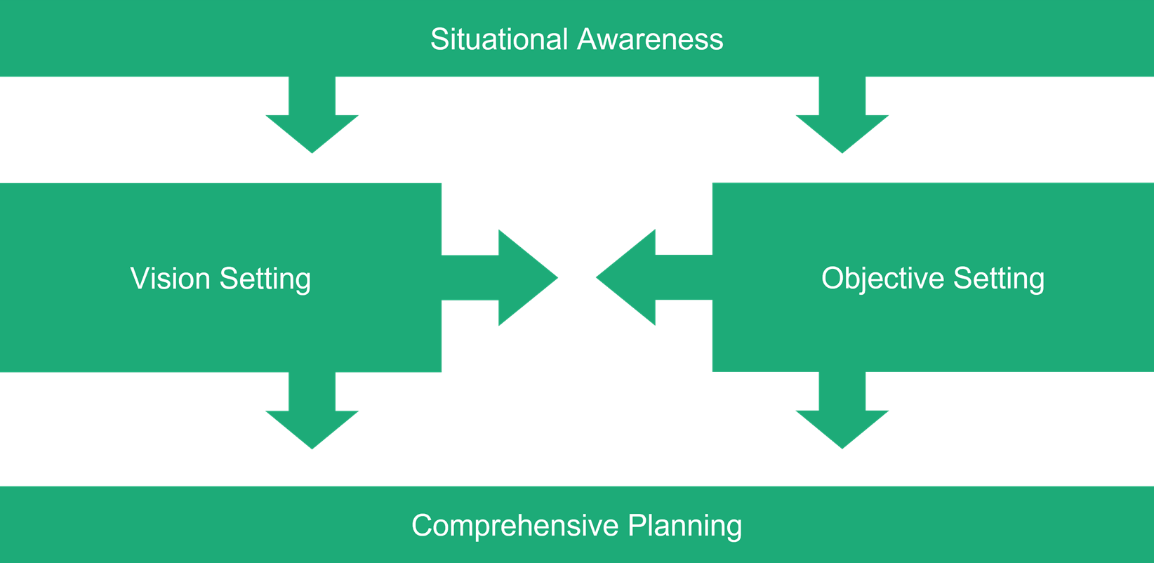 Org Strategy Graphic