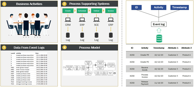 Process Mining Figure 1