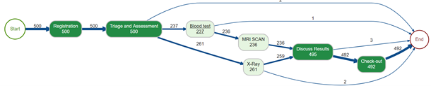 Process Mining Figure 2