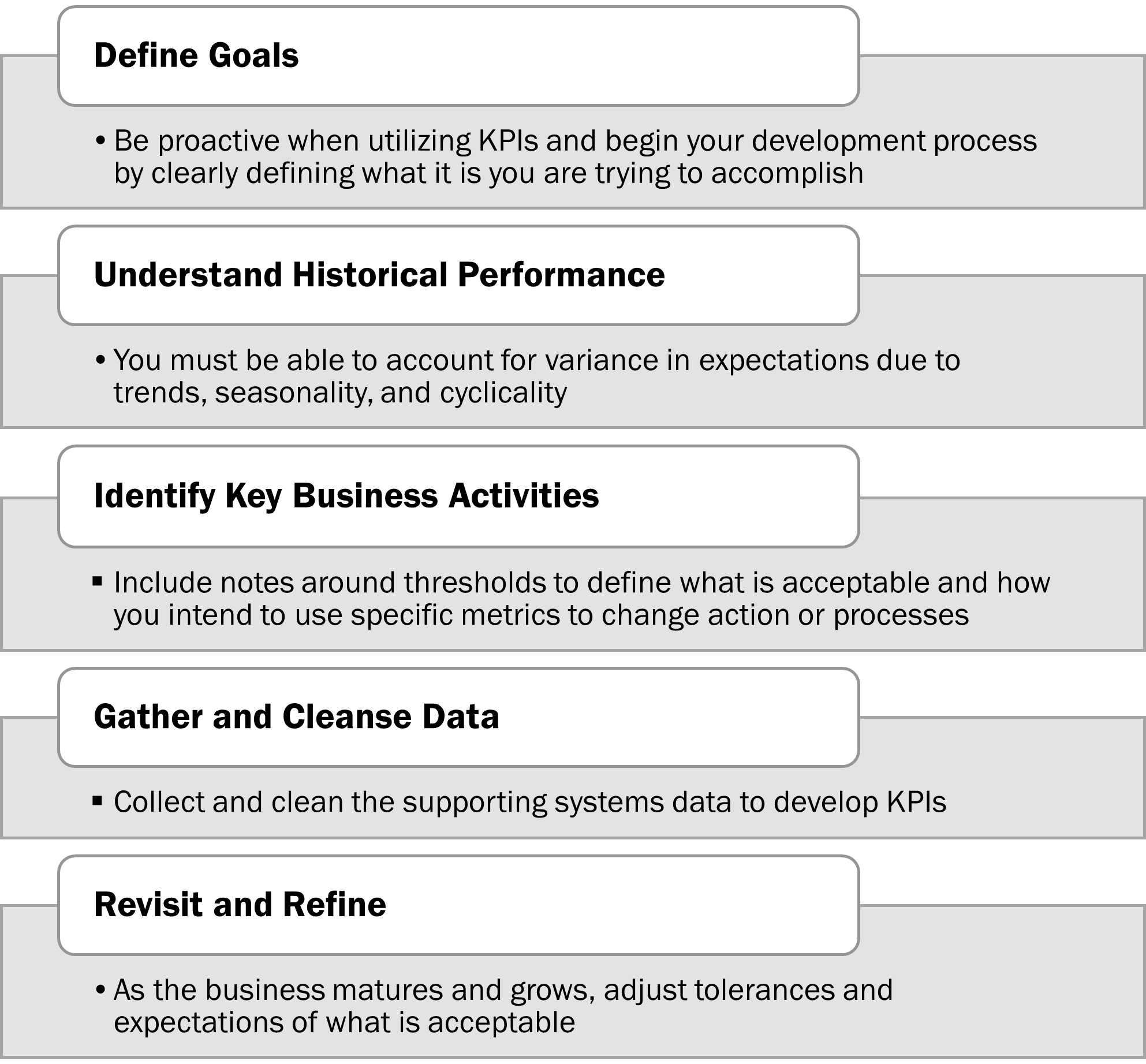 steps for effective KPIs graphic